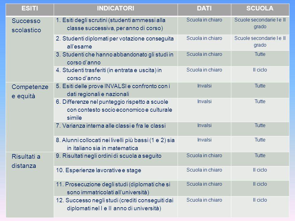 Scuole secondarie I e II grado
