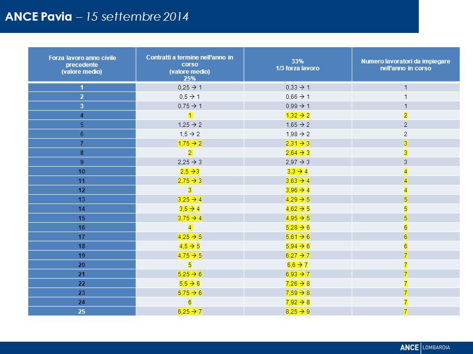 ANCE Pavia – 15 settembre 2014 Direzione Relazioni Industriali