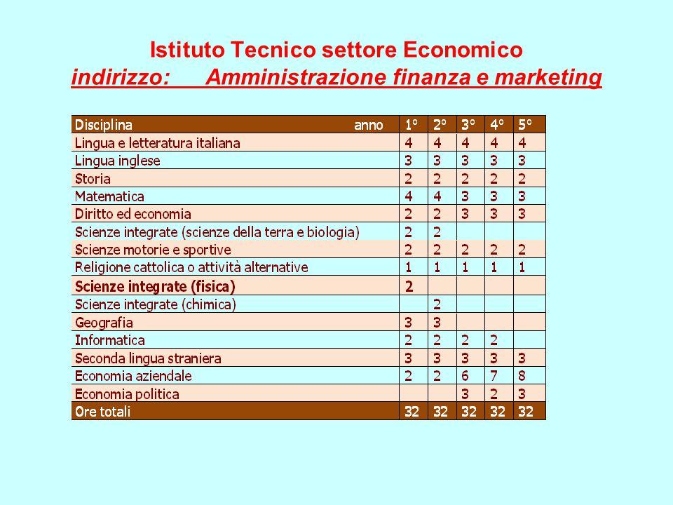 Istituto Tecnico settore Economico indirizzo:
