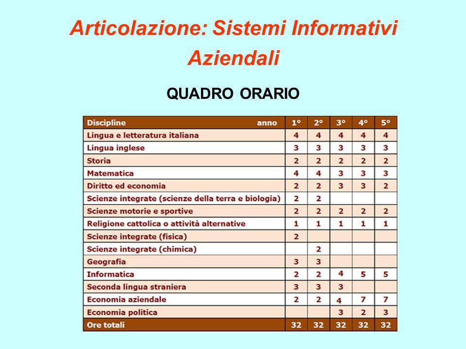 Articolazione: Sistemi Informativi Aziendali