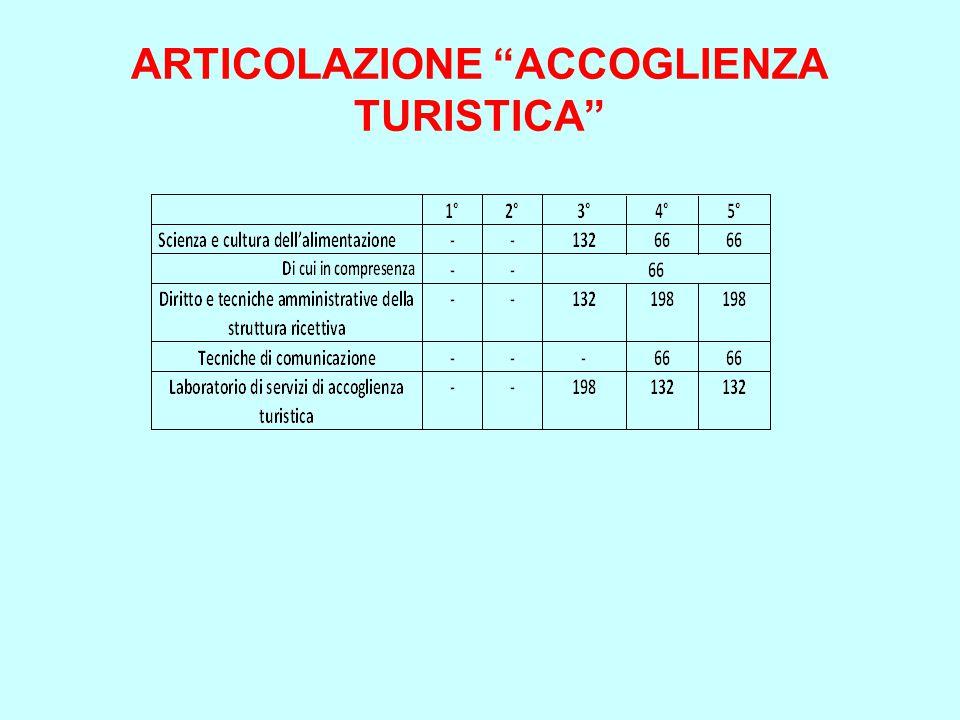 ARTICOLAZIONE ACCOGLIENZA TURISTICA