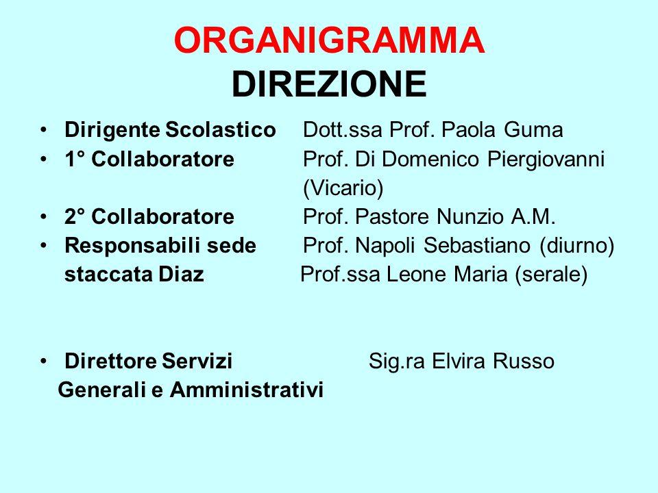ORGANIGRAMMA DIREZIONE