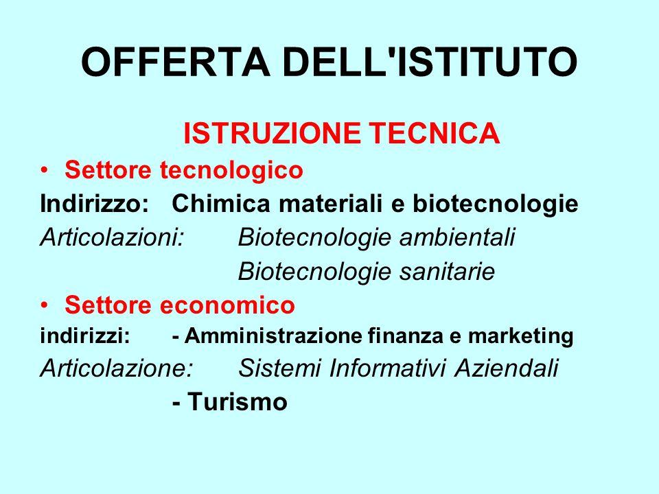 OFFERTA DELL ISTITUTO ISTRUZIONE TECNICA Settore tecnologico