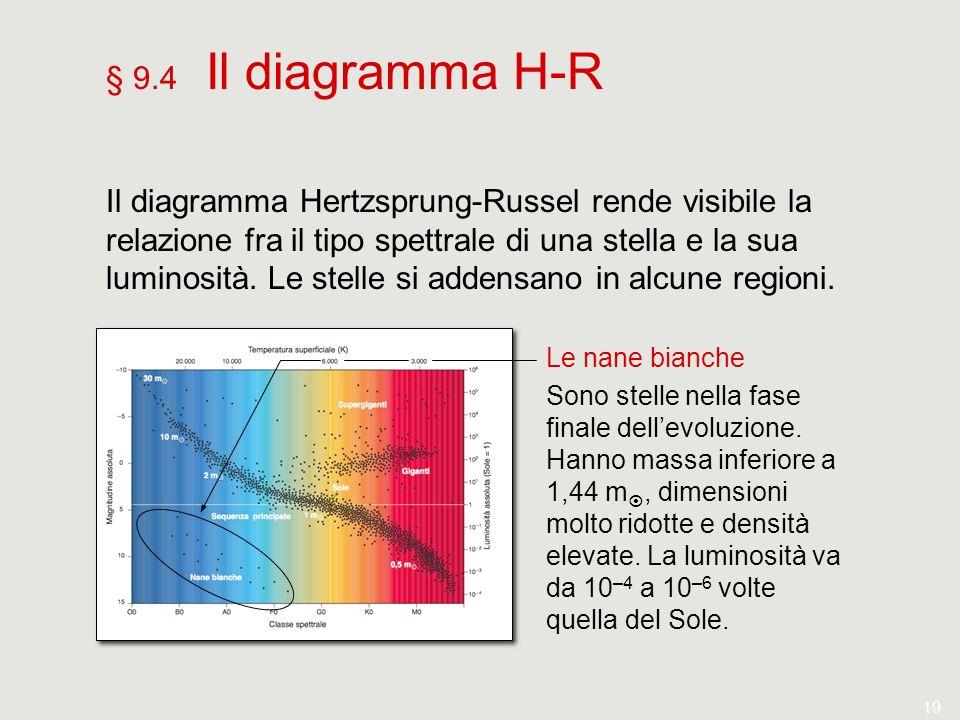 § 9.4 Il diagramma H-R