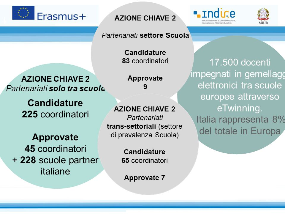 Candidature Approvate