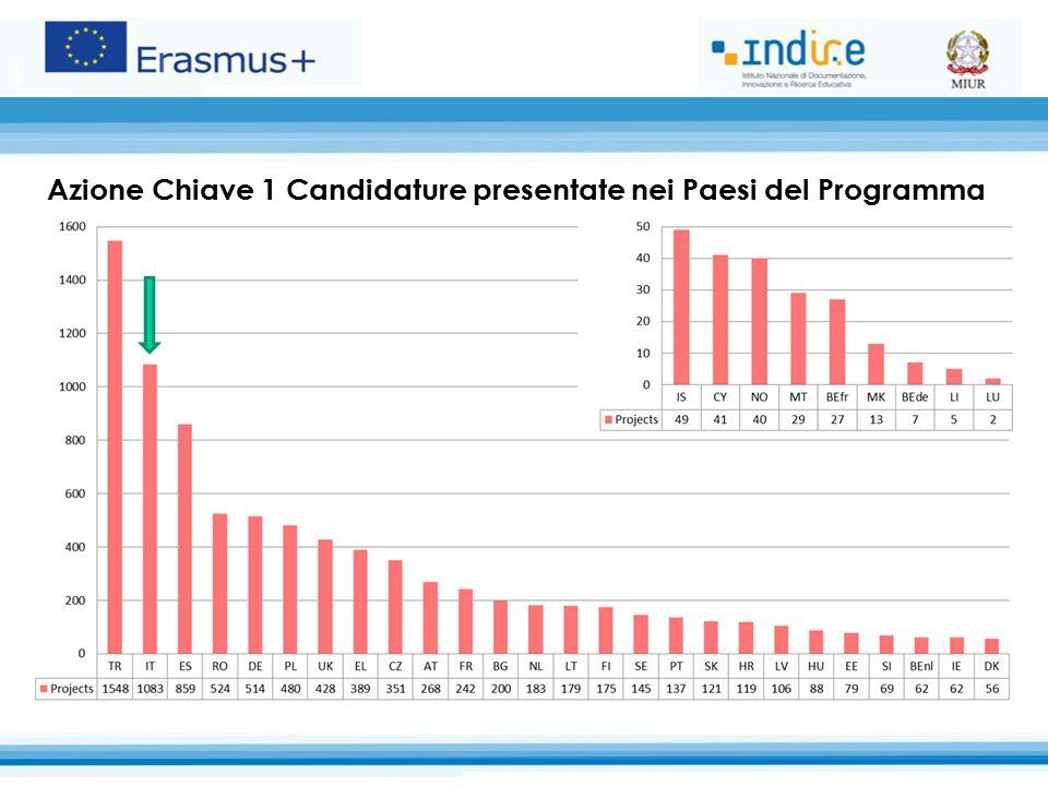 Azione Chiave 1 Candidature presentate nei Paesi del Programma