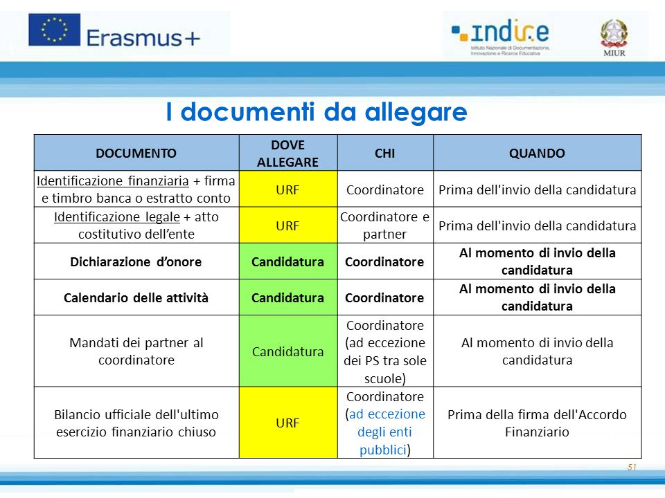 I documenti da allegare