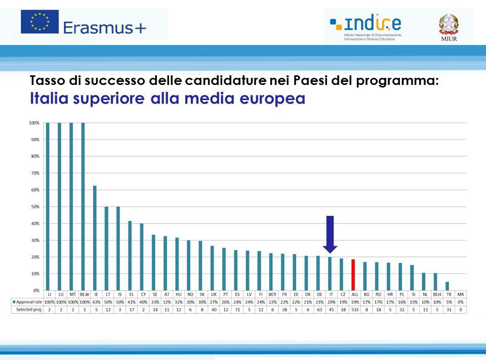 Tasso di successo delle candidature nei Paesi del programma: Italia superiore alla media europea