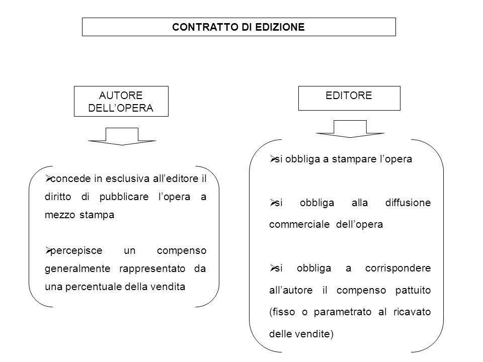 CONTRATTO DI EDIZIONE AUTORE DELL'OPERA. EDITORE. si obbliga a stampare l'opera. si obbliga alla diffusione commerciale dell'opera.