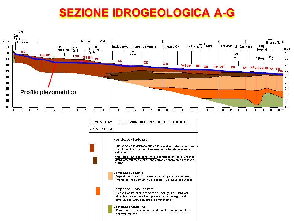 SEZIONE IDROGEOLOGICA A-G