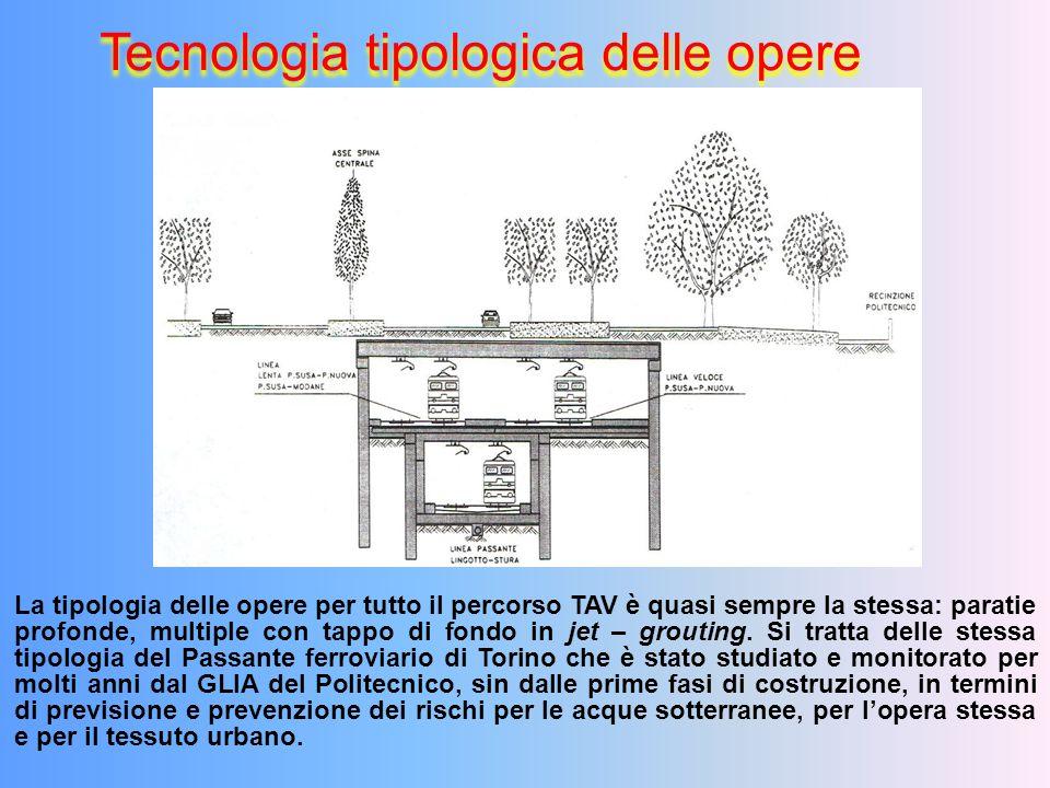 Tecnologia tipologica delle opere