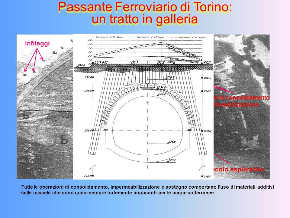 Passante Ferroviario di Torino: