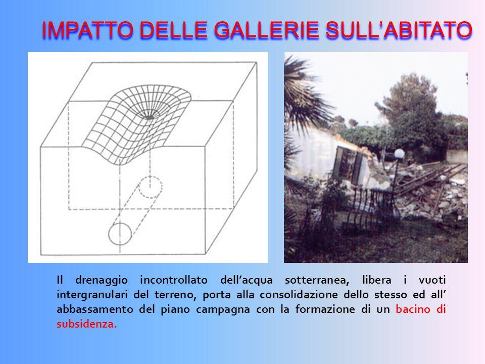 IMPATTO DELLE GALLERIE SULL'ABITATO
