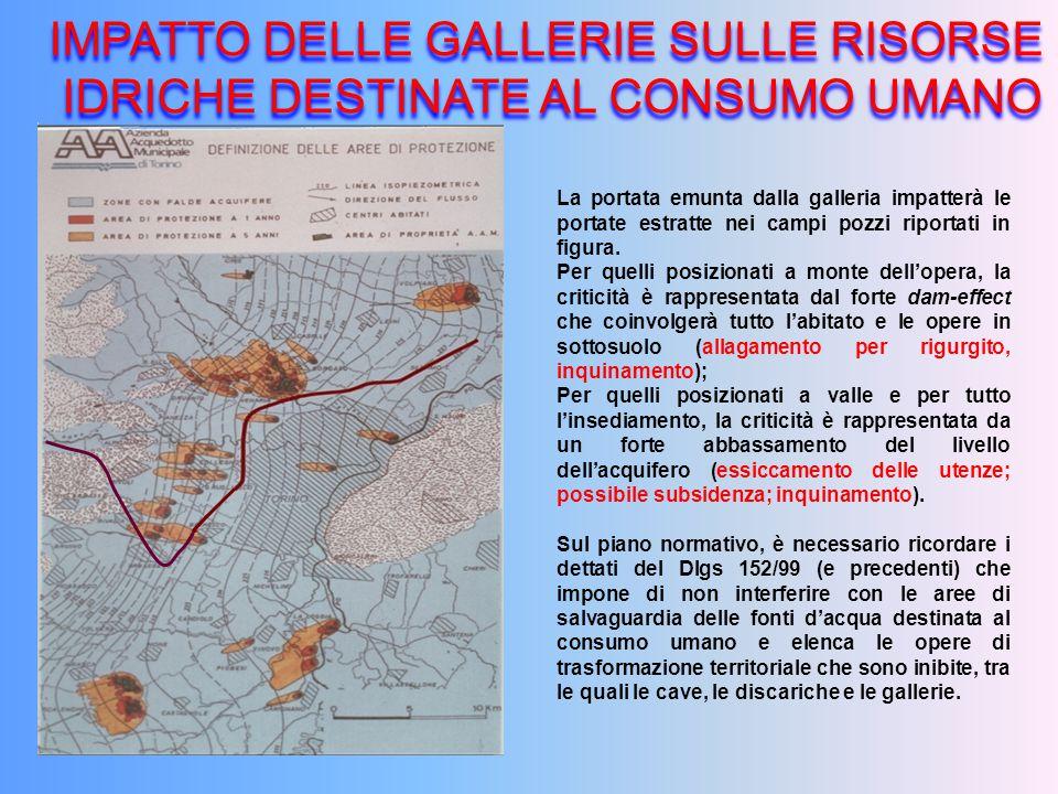 IMPATTO DELLE GALLERIE SULLE RISORSE