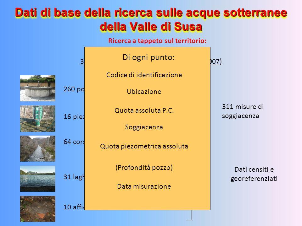 Dati di base della ricerca sulle acque sotterranee