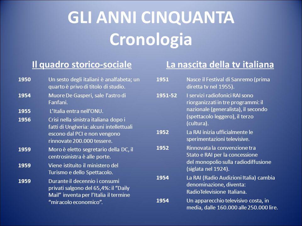 GLI ANNI CINQUANTA Cronologia