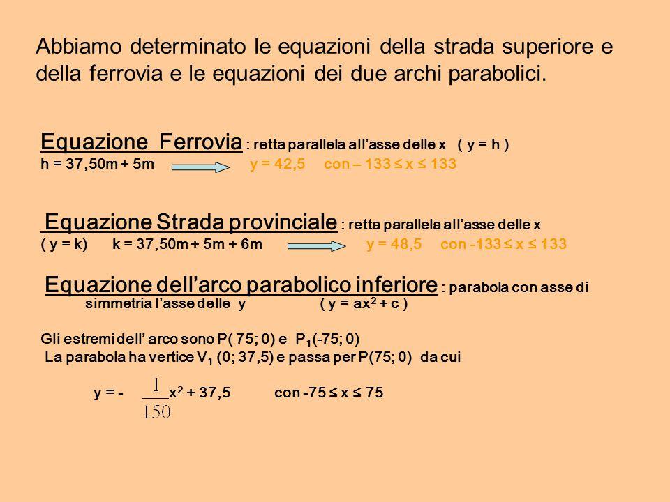 Equazione Ferrovia : retta parallela all'asse delle x ( y = h )