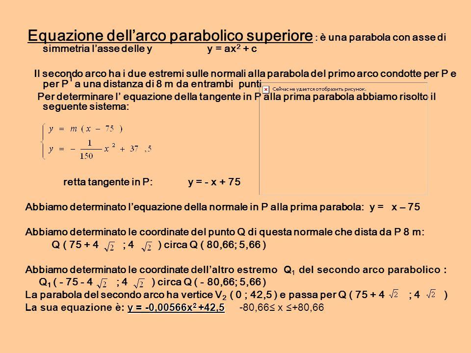 retta tangente in P: y = - x + 75