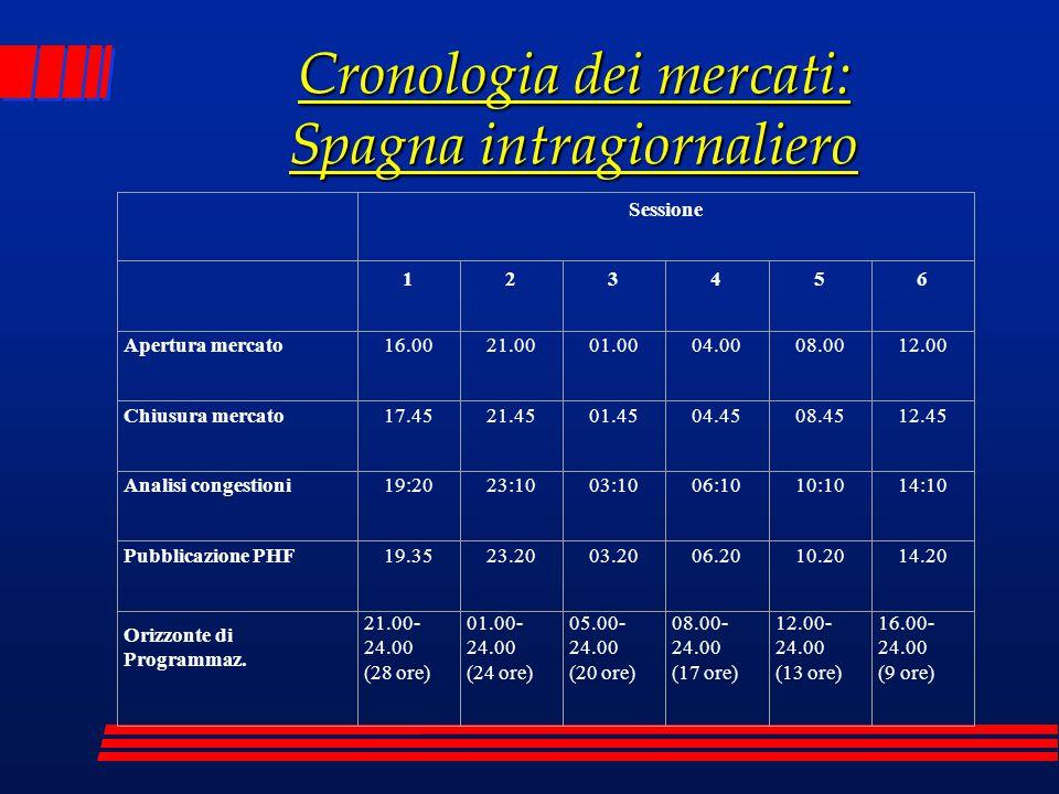 Cronologia dei mercati: Spagna intragiornaliero