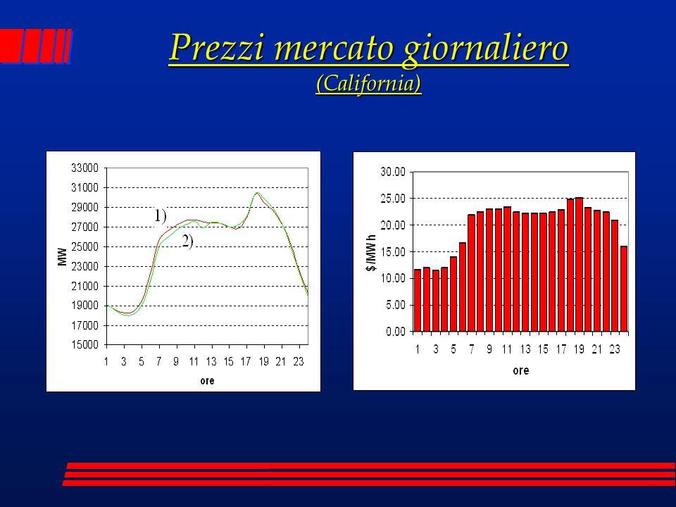 Prezzi mercato giornaliero (California)