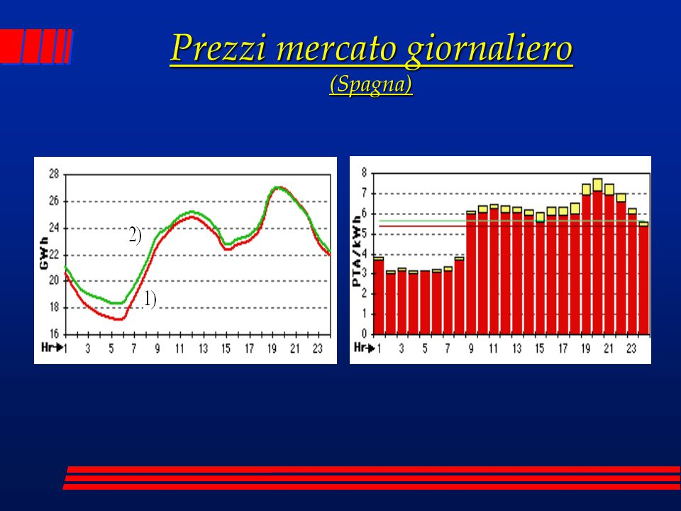 Prezzi mercato giornaliero (Spagna)