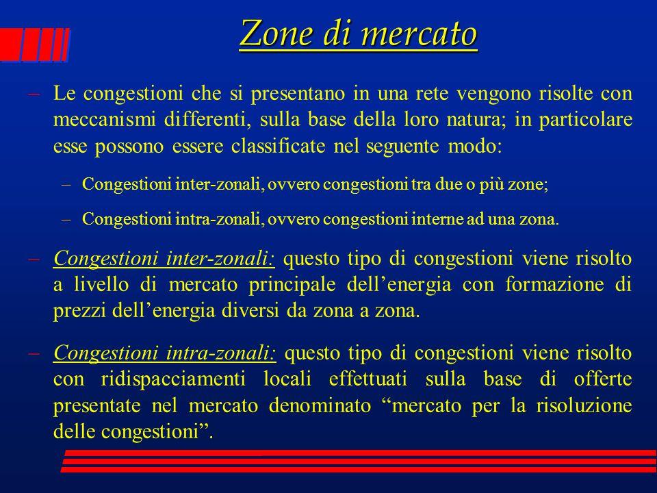Zone di mercato