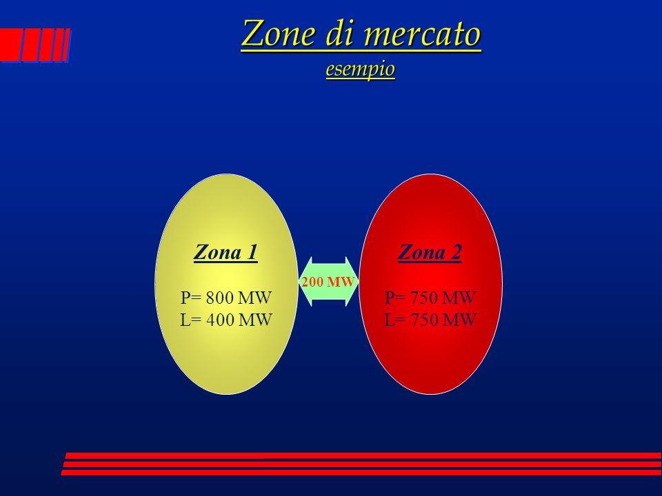 Zone di mercato esempio
