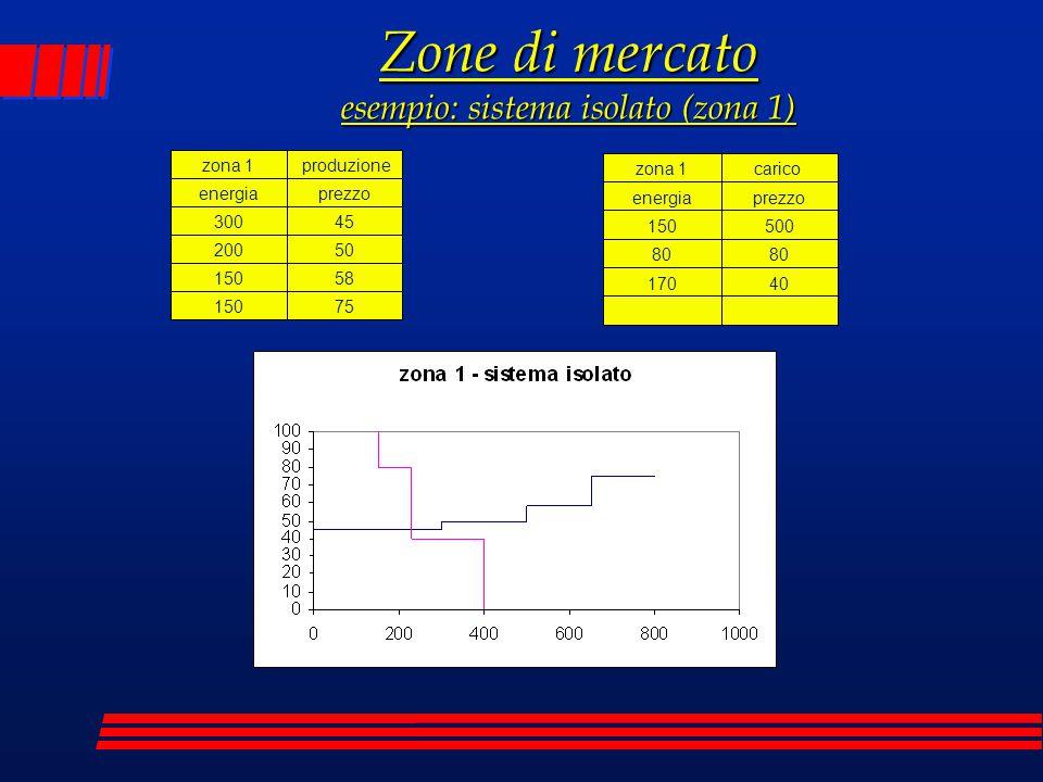 Zone di mercato esempio: sistema isolato (zona 1)