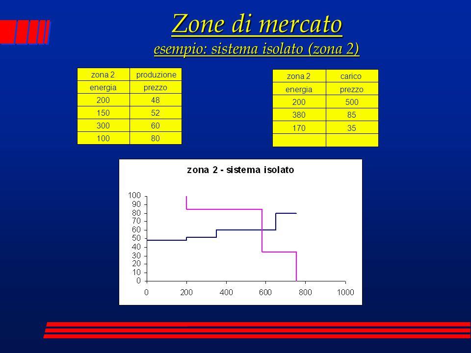 Zone di mercato esempio: sistema isolato (zona 2)