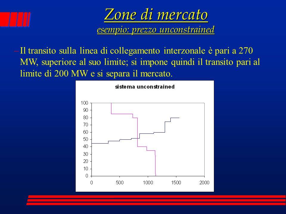 Zone di mercato esempio: prezzo unconstrained