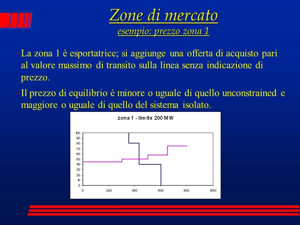 Zone di mercato esempio: prezzo zona 1