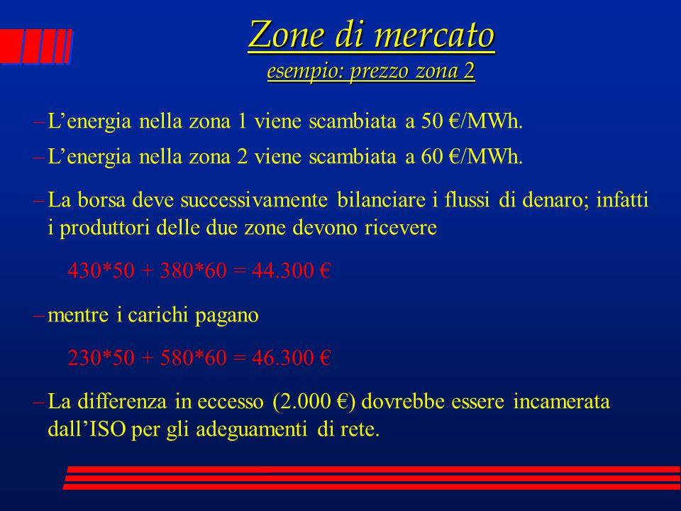 Zone di mercato esempio: prezzo zona 2
