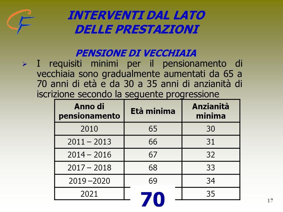 INTERVENTI DAL LATO DELLE PRESTAZIONI PENSIONE DI VECCHIAIA