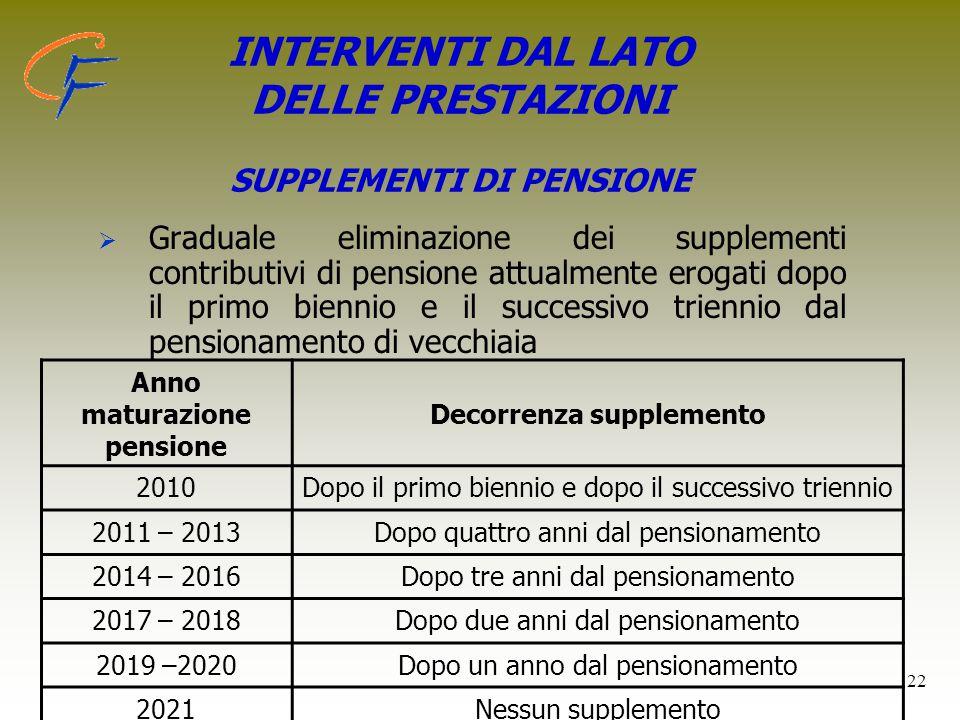 INTERVENTI DAL LATO DELLE PRESTAZIONI SUPPLEMENTI DI PENSIONE
