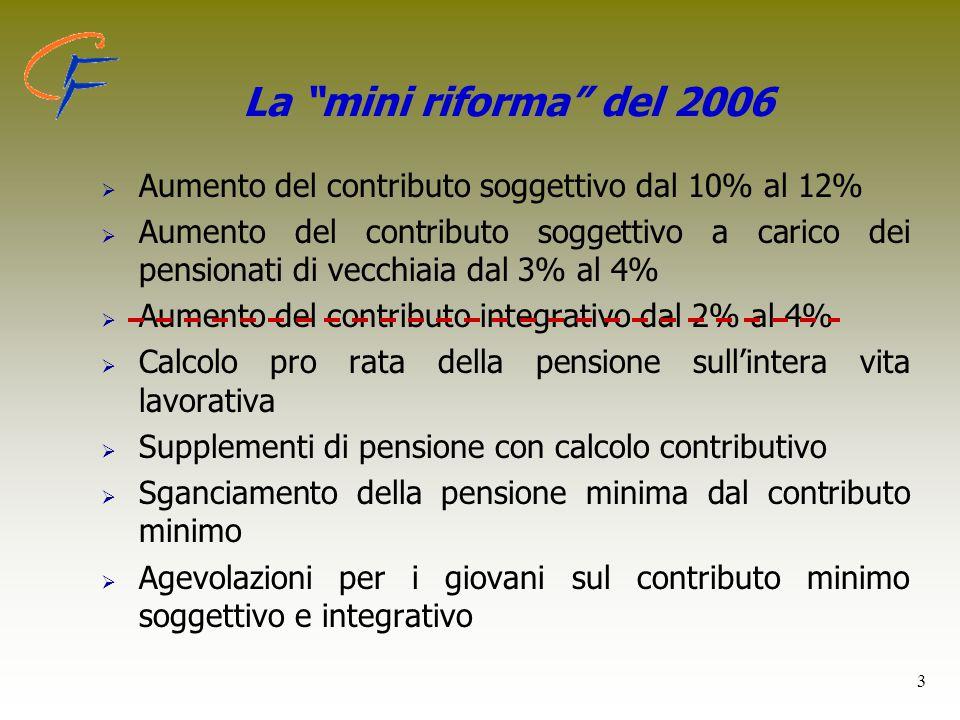 La mini riforma del 2006 Aumento del contributo soggettivo dal 10% al 12%