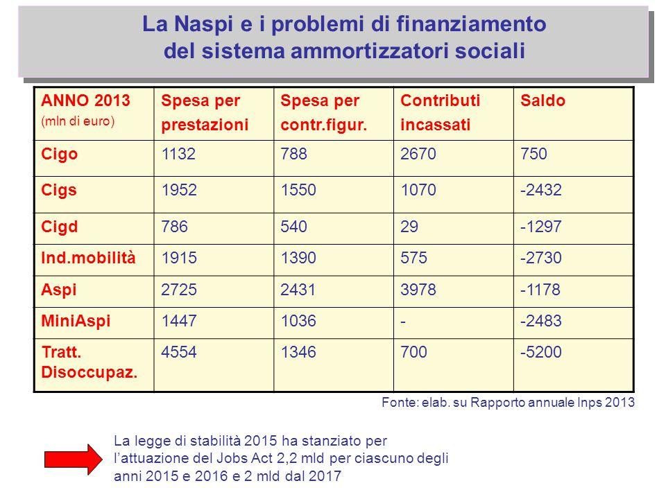 La Naspi e i problemi di finanziamento
