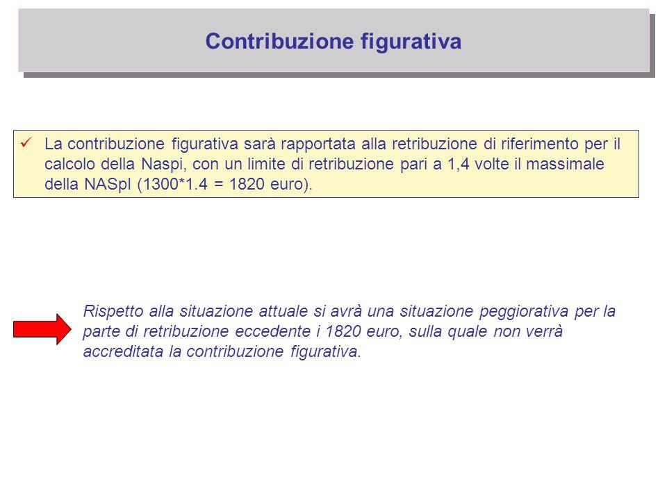 Contribuzione figurativa