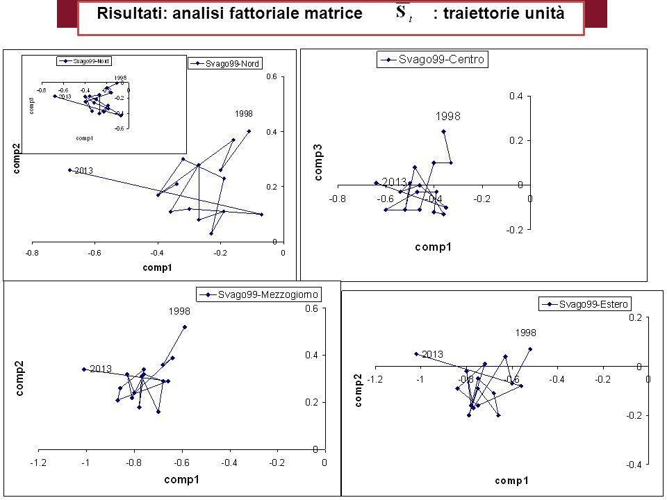 Risultati: analisi fattoriale matrice : traiettorie unità