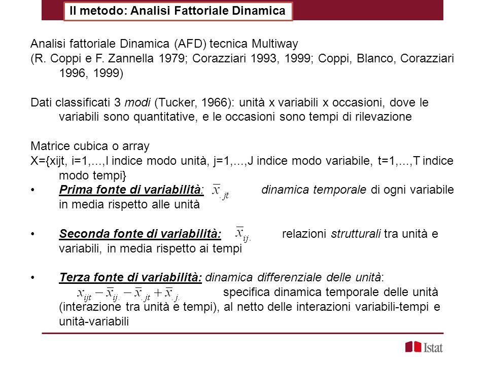 Il metodo: Analisi Fattoriale Dinamica