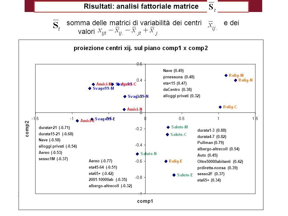Risultati: analisi fattoriale matrice