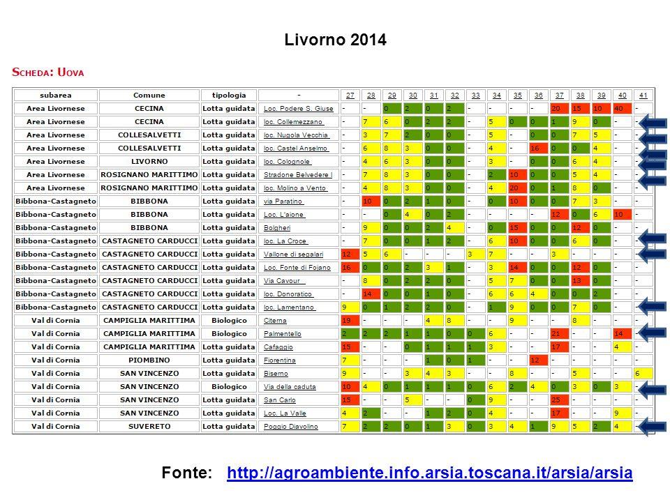 Livorno 2014 Fonte: http://agroambiente.info.arsia.toscana.it/arsia/arsia