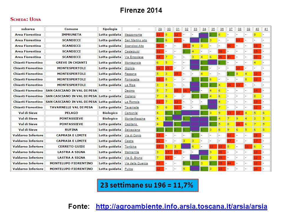 23 settimane su 196 = 11,7% Firenze 2014 Fonte: