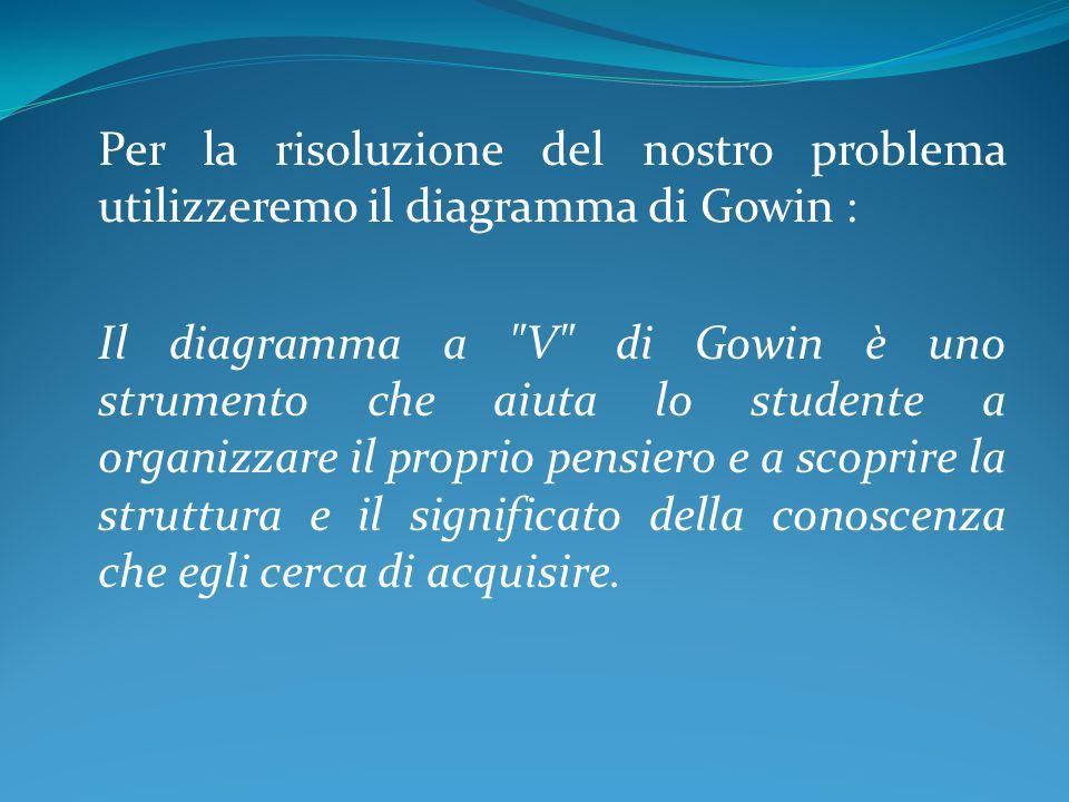 Per la risoluzione del nostro problema utilizzeremo il diagramma di Gowin : Il diagramma a V di Gowin è uno strumento che aiuta lo studente a organizzare il proprio pensiero e a scoprire la struttura e il significato della conoscenza che egli cerca di acquisire.