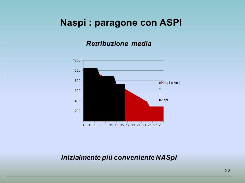 Naspi : paragone con ASPI