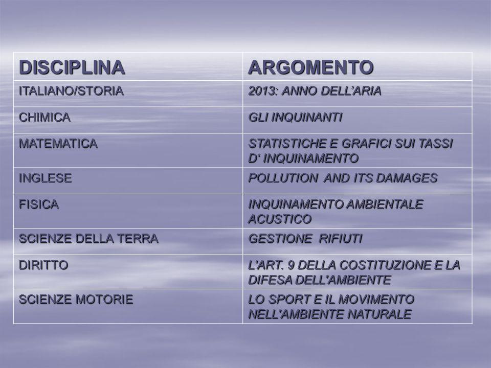 DISCIPLINA ARGOMENTO ITALIANO/STORIA 2013: ANNO DELL'ARIA CHIMICA