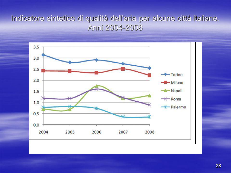 Indicatore sintetico di qualità dell'aria per alcune città italiane