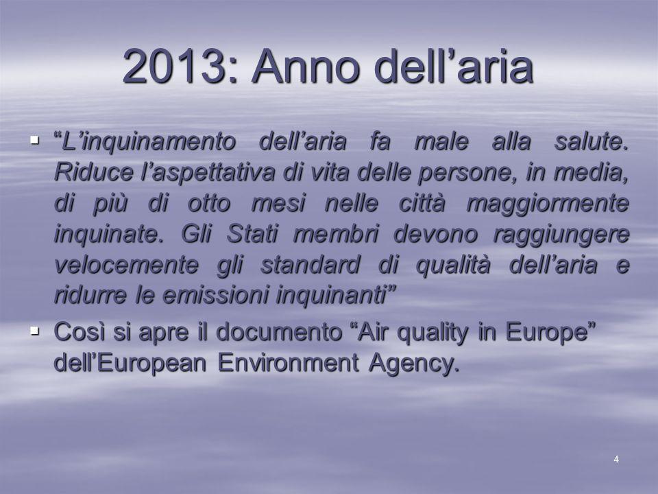 2013: Anno dell'aria