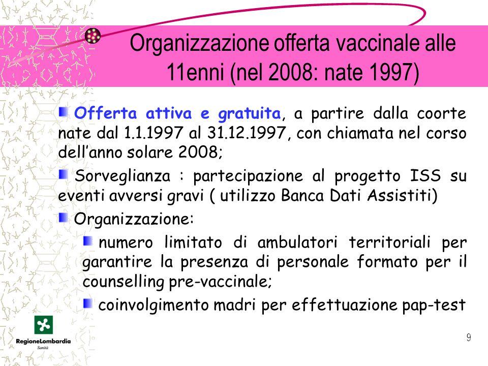 Organizzazione offerta vaccinale alle 11enni (nel 2008: nate 1997)