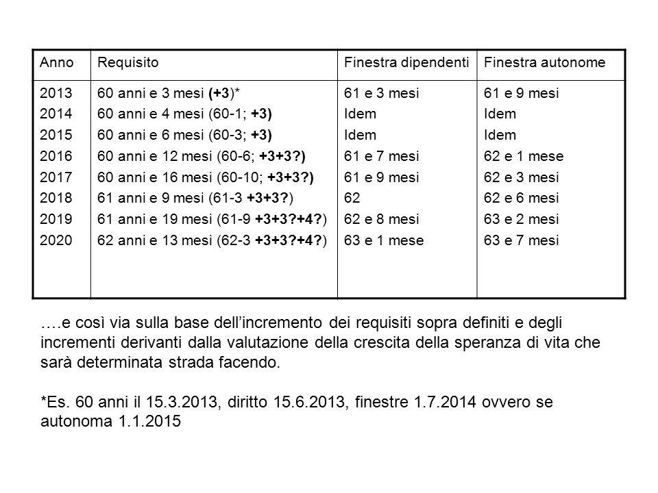 Anno Requisito. Finestra dipendenti. Finestra autonome. 2013. 2014. 2015. 2016. 2017. 2018.