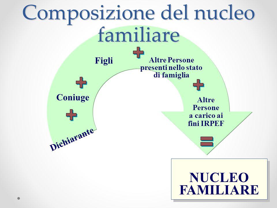 Composizione del nucleo familiare